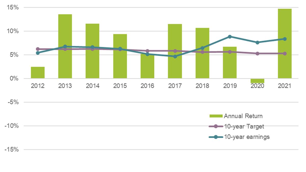 First Super MySuper financial year graph ending 30 June 2021